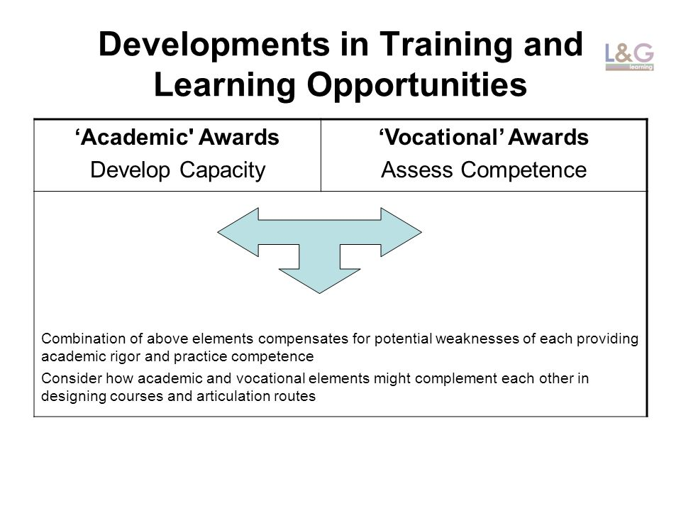 Developments in Training and Learning Opportunities Academic Awards Develop Capacity Vocational Awards Assess Competence Combination of above elements compensates for potential weaknesses of each providing academic rigor and practice competence Consider how academic and vocational elements might complement each other in designing courses and articulation routes