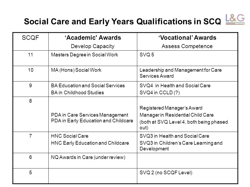 Social Care and Early Years Qualifications in SCQF SCQFAcademic Awards Develop Capacity Vocational Awards Assess Competence 11Masters Degree in Social WorkSVQ 5 10MA (Hons) Social WorkLeadership and Management for Care Services Award 9BA Education and Social Services BA in Childhood Studies SVQ4 in Health and Social Care SVQ4 in CCLD (?) 8 PDA in Care Services Management PDA in Early Education and Childcare Registered Managers Award Manager in Residential Child Care (both at SVQ Level 4, both being phased out) 7HNC Social Care HNC Early Education and Childcare SVQ3 in Health and Social Care SVQ3 in Childrens Care Learning and Development 6NQ Awards in Care (under review) 5SVQ 2 (no SCQF Level)
