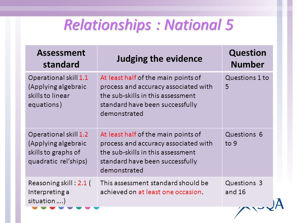 Relationships : National 5 Assessment standard Judging the evidence Question Number Operational skill 1.1 (Applying algebraic skills to linear equations ) At least half of the main points of process and accuracy associated with the sub-skills in this assessment standard have been successfully demonstrated Questions 1 to 5 Operational skill 1.2 (Applying algebraic skills to graphs of quadratic relships) At least half of the main points of process and accuracy associated with the sub-skills in this assessment standard have been successfully demonstrated Questions 6 to 9 Reasoning skill : 2.1 ( Interpreting a situation ….) This assessment standard should be achieved on at least one occasion.