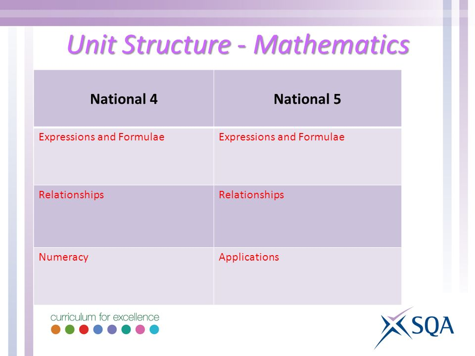 Unit Structure - Mathematics National 4National 5 Expressions and Formulae Relationships NumeracyApplications