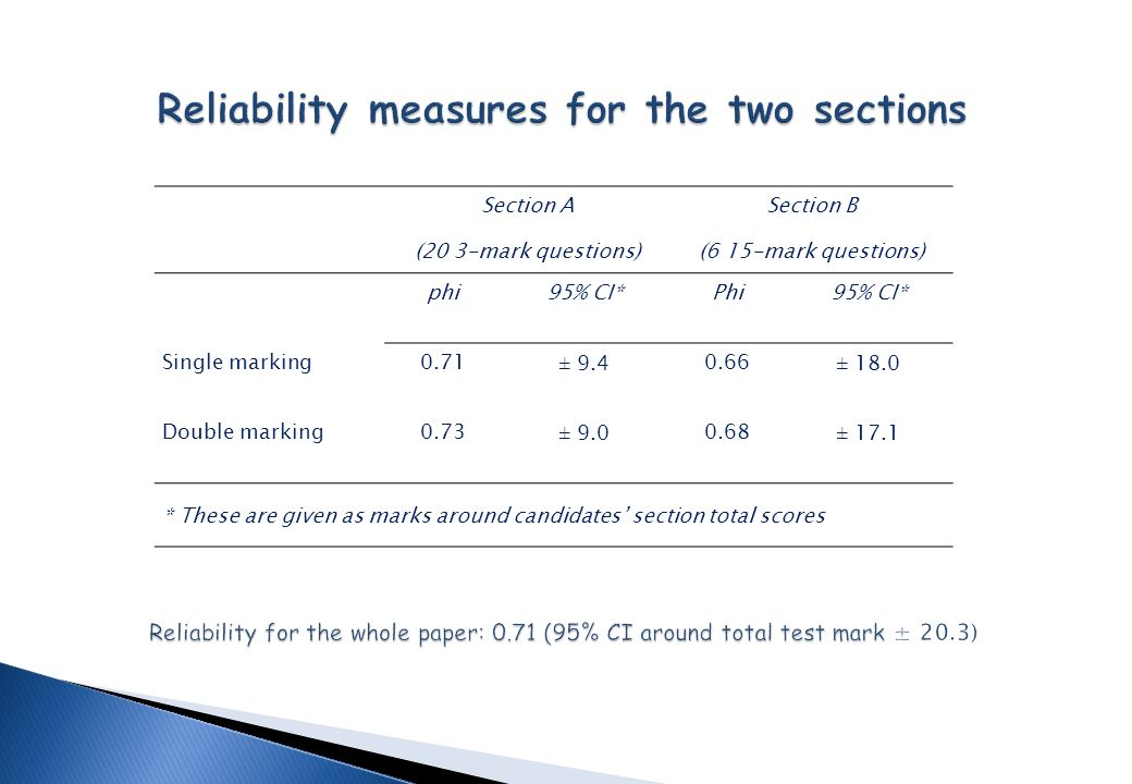 Section A (20 3-mark questions) Section B (6 15-mark questions) phi95% CI*Phi95% CI* Single marking0.71± 9.40.66± 18.0 Double marking0.73± 9.00.68± 17.1 * These are given as marks around candidates section total scores