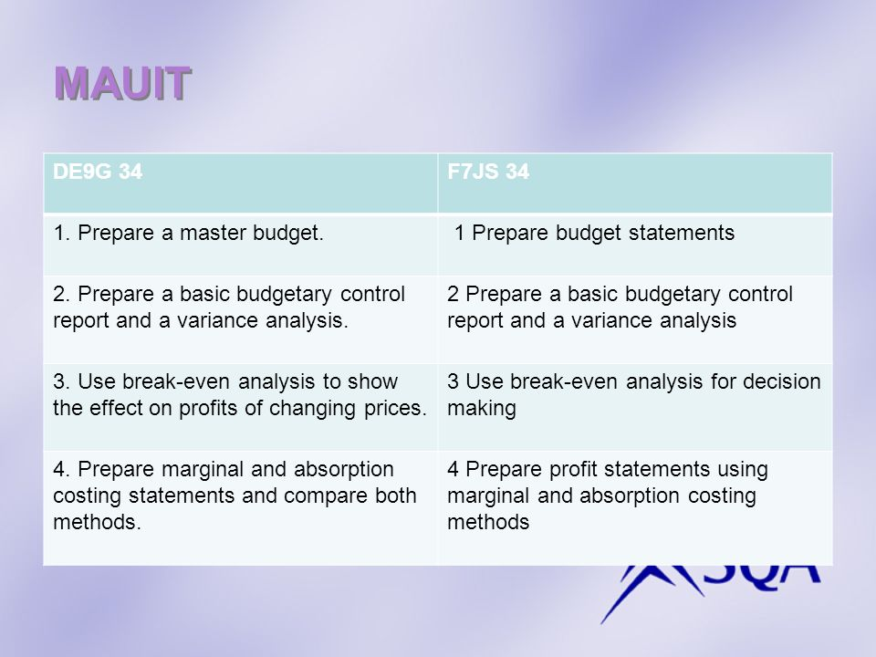 MAUIT DE9G 34F7JS 34 1. Prepare a master budget. 1 Prepare budget statements 2. Prepare a basic budgetary control report and a variance analysis. 2 Pr