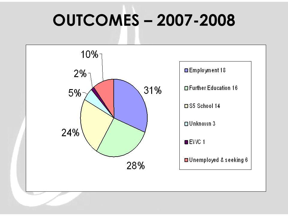 OUTCOMES – 2007-2008