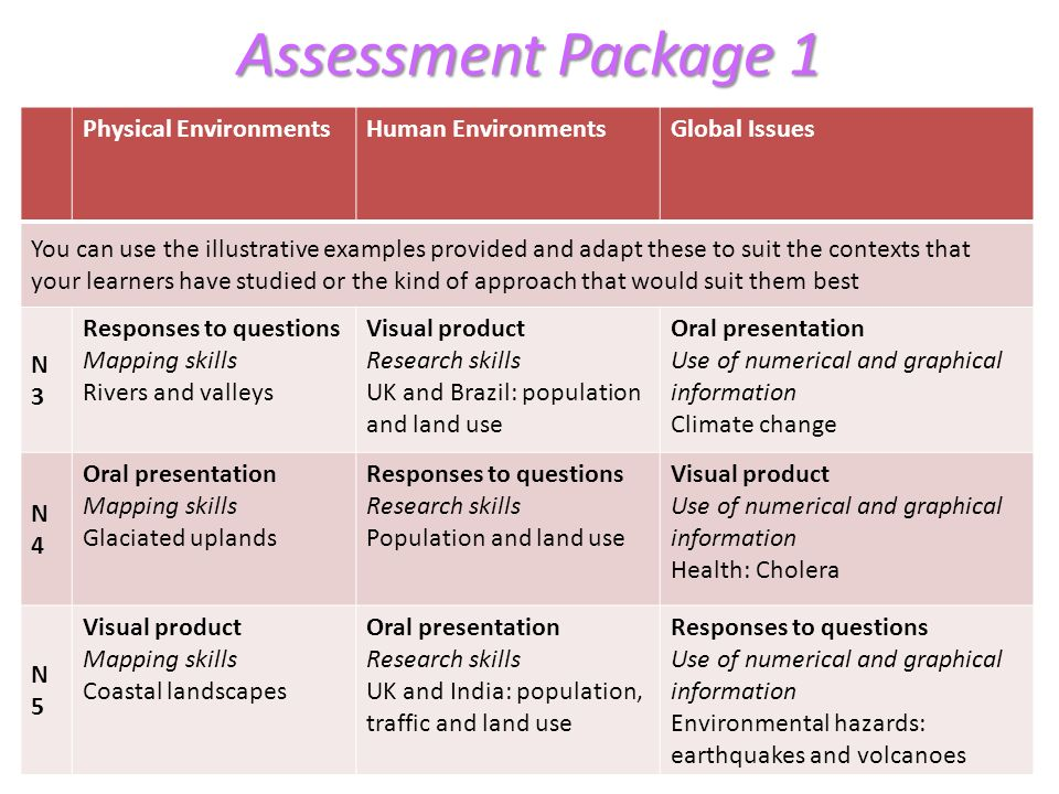 Assessment Package 1 Physical EnvironmentsHuman EnvironmentsGlobal Issues You can use the illustrative examples provided and adapt these to suit the c