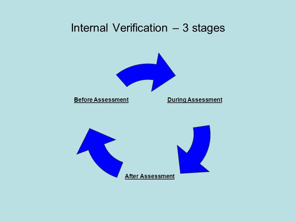 Internal Verification – 3 stages During Assessment After Assessment Before Assessment