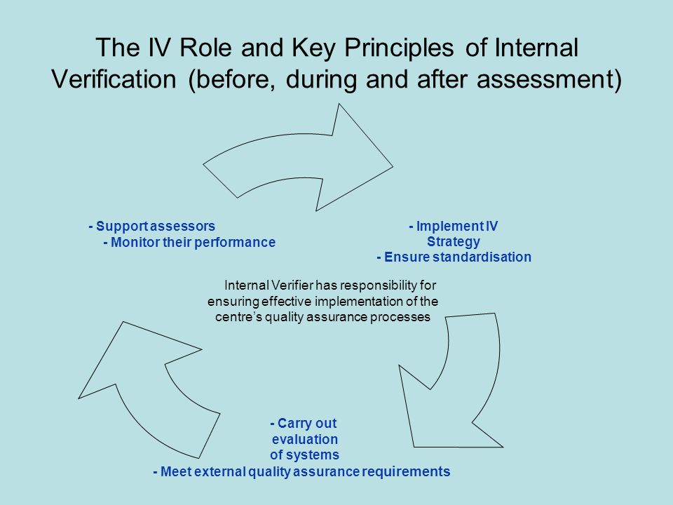 The IV Role and Key Principles of Internal Verification (before, during and after assessment) - Implement IV Strategy - Ensure standardisation - Carry