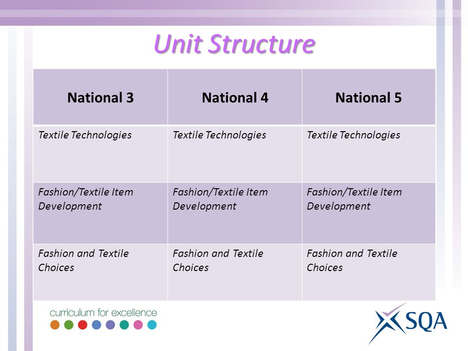 Unit Structure National 3National 4National 5 Textile Technologies Fashion/Textile Item Development Fashion and Textile Choices