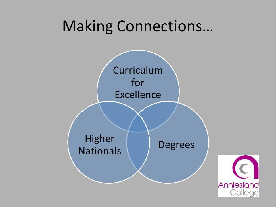 Making Connections… Curriculum for Excellence Degrees Higher Nationals