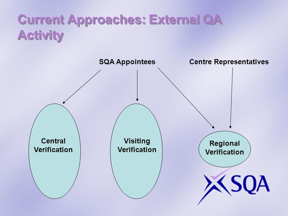 Current Approaches: External QA Activity Central Verification Visiting Verification Regional Verification SQA Appointees Centre Representatives