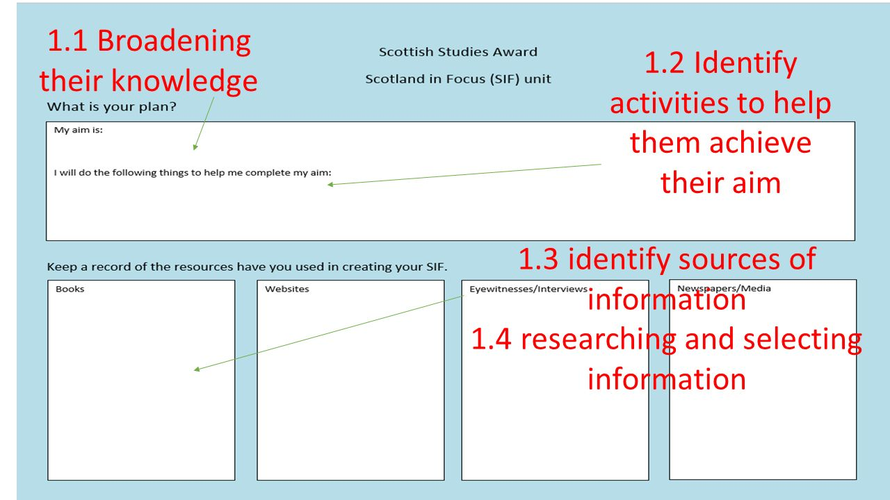 1.1 Broadening their knowledge 1.2 Identify activities to help them achieve their aim 1.3 identify sources of information 1.4 researching and selectin
