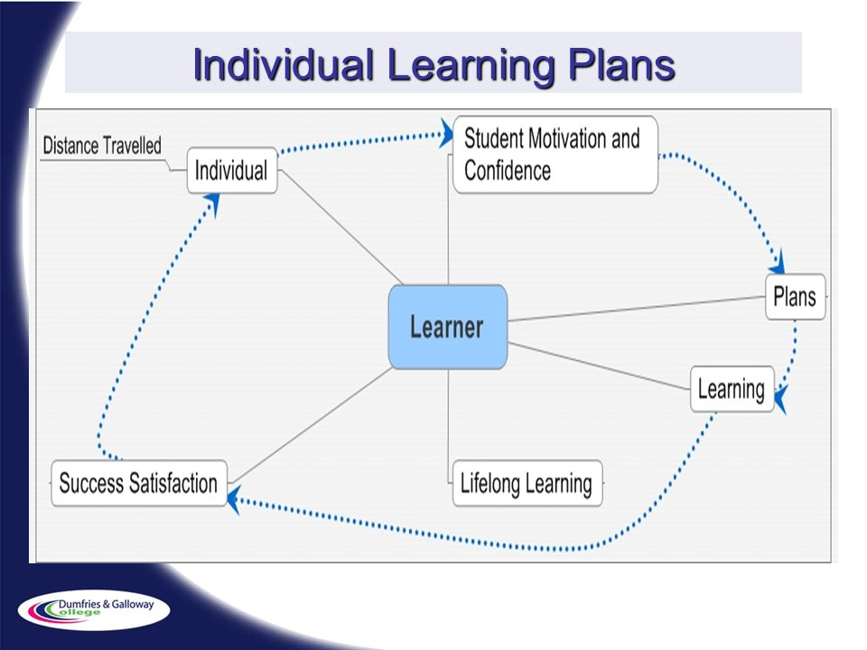 Individual Learning Plans
