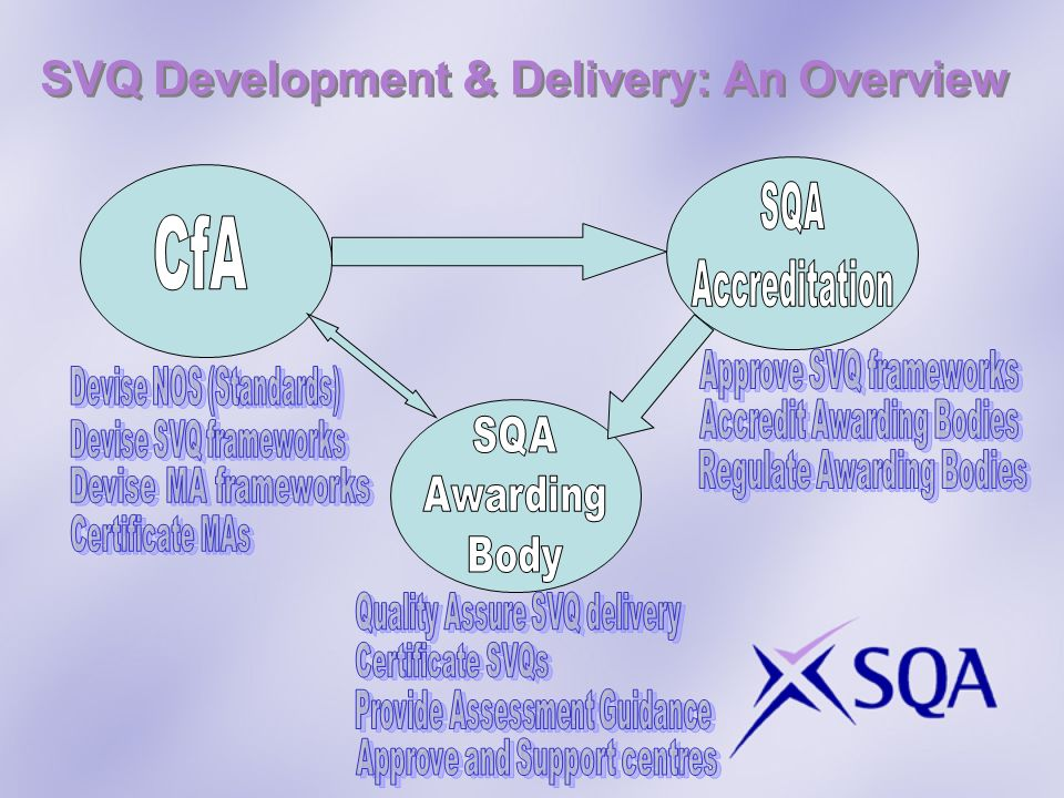 SVQ Development & Delivery: An Overview