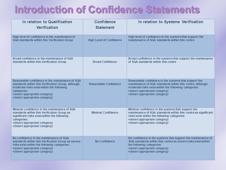 Introduction of Confidence Statements In relation to Qualification Verification Confidence Statement In relation to Systems Verification High level of confidence in the maintenance of SQA standards within this Verification Group High Level of Confidence High level of confidence in the systems that support the maintenance of SQA standards within this centre Broad confidence in the maintenance of SQA standards within this Verification Group Broad Confidence Broad confidence in the systems that support the maintenance of SQA standards within this centre Reasonable confidence in the maintenance of SQA standards within this Verification Group, although moderate risks exist within the following categories: (insert appropriate category) Reasonable Confidence Reasonable confidence in the systems that support the maintenance of SQA standards within this centre, although moderate risks exist within the following categories: (insert appropriate category) Minimal confidence in the maintenance of SQA standards within this Verification Group as significant risks exist within the following categories: (insert appropriate category) Minimal Confidence Minimal confidence in the systems that support the maintenance of SQA standards within this centre as significant risks exist within the following categories: (insert appropriate category) No confidence in the maintenance of SQA standards within this Verification Group as severe risks exist within the following categories: (insert appropriate category) No Confidence No confidence in the systems that support the maintenance of SQA standards within this centre as severe risks exist within the following categories: (insert appropriate category)