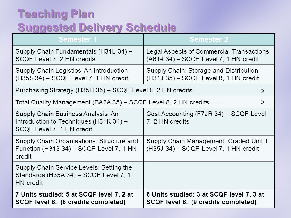 Teaching Plan Suggested Delivery Schedule Semester 1Semester 2 Supply Chain Fundamentals (H31L 34) – SCQF Level 7, 2 HN credits Legal Aspects of Comme