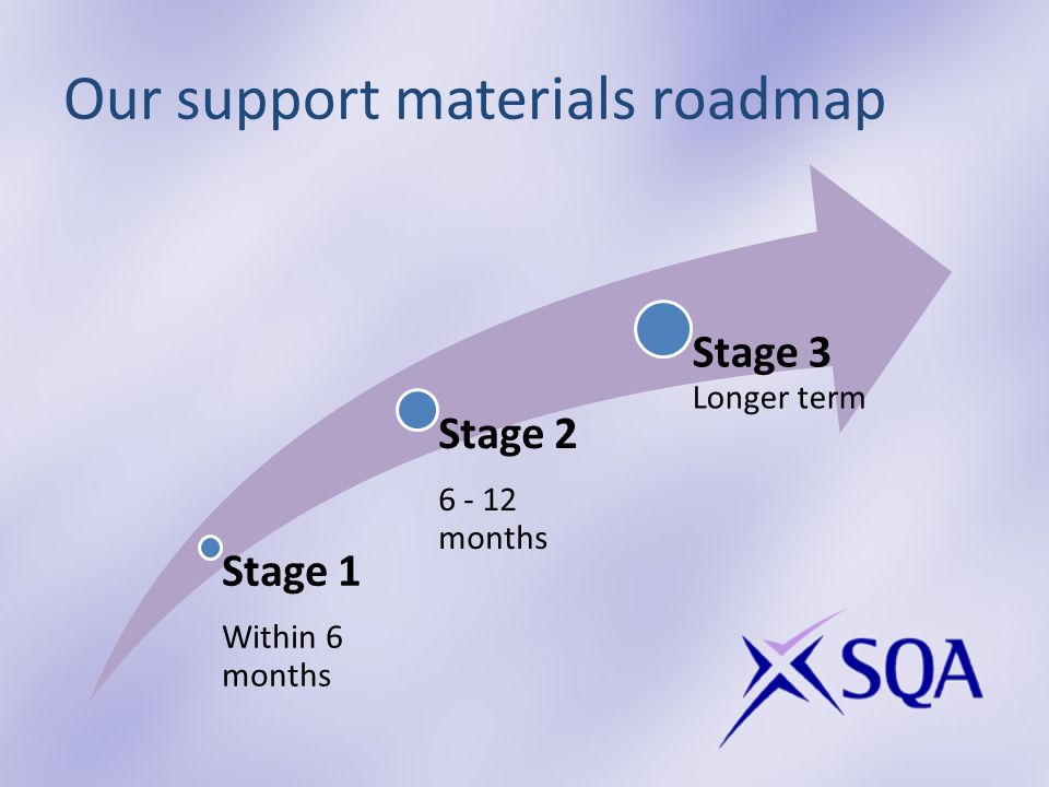 Our support materials roadmap Stage 1 Within 6 months Stage months Stage 3 Longer term
