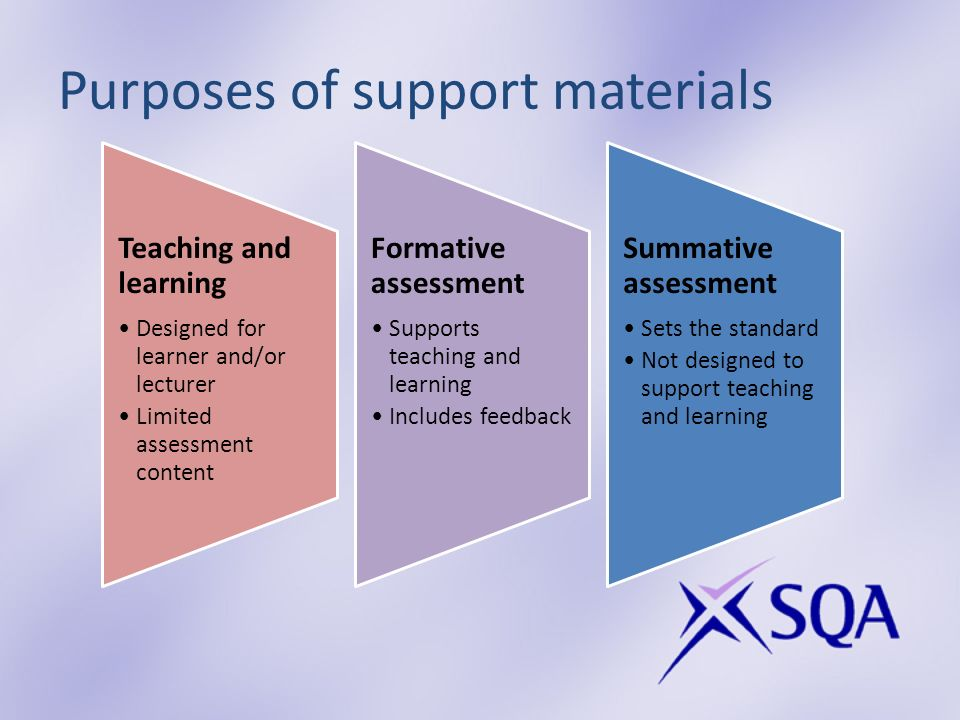 Purposes of support materials Teaching and learning Designed for learner and/or lecturer Limited assessment content Formative assessment Supports teaching and learning Includes feedback Summative assessment Sets the standard Not designed to support teaching and learning