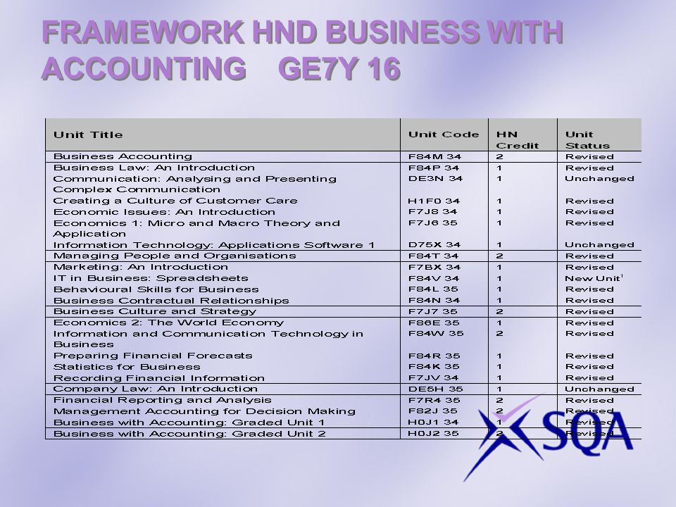 FRAMEWORK HND BUSINESS WITH ACCOUNTING GE7Y 16
