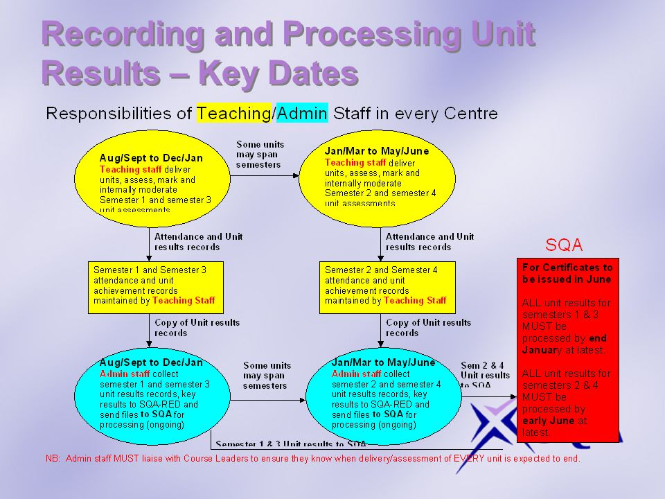 Recording and Processing Unit Results – Key Dates