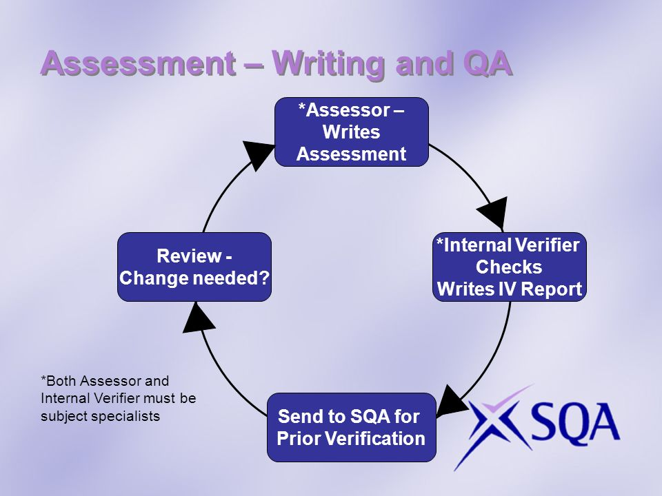 Assessment – Writing and QA *Internal Verifier Checks Writes IV Report *Assessor – Writes Assessment Review - Change needed? Send to SQA for Prior Ver