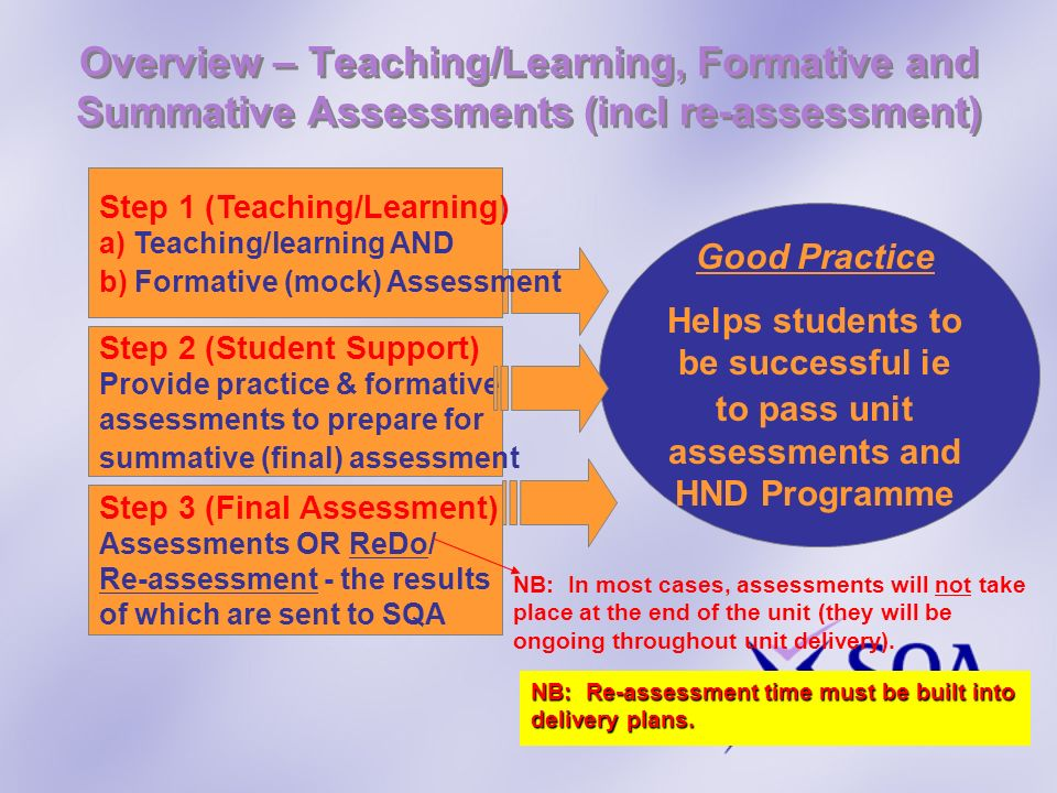 Overview – Teaching/Learning, Formative and Summative Assessments (incl re-assessment) Good Practice Helps students to be successful ie to pass unit a