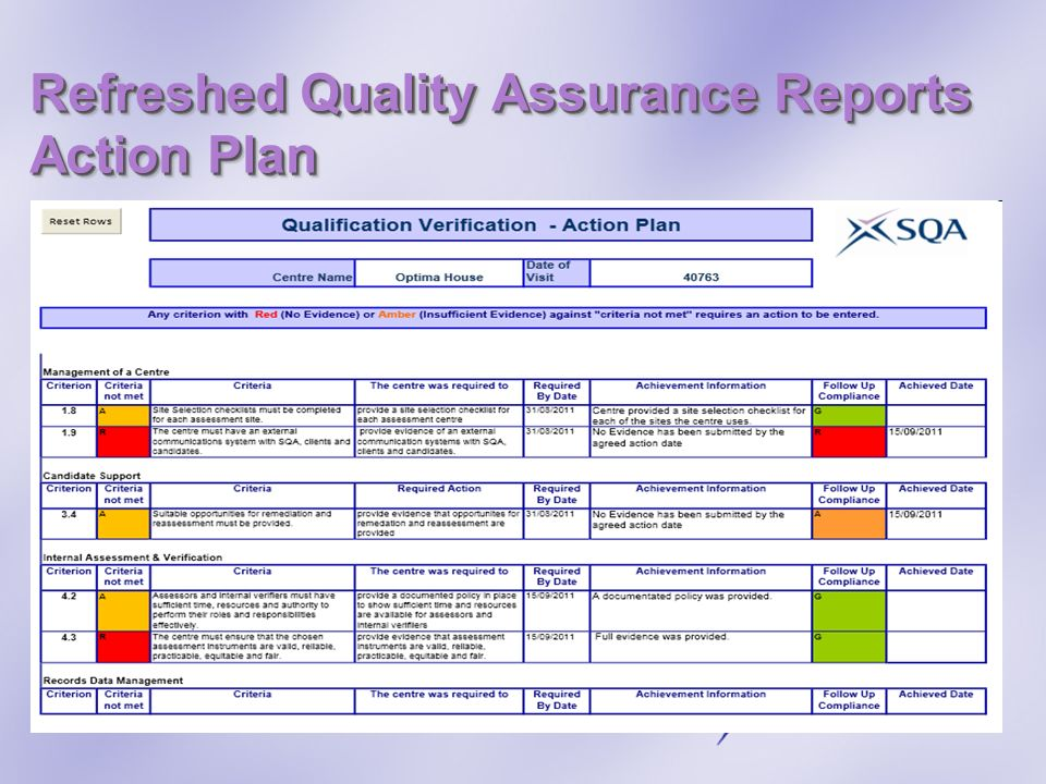 Refreshed Quality Assurance Reports Action Plan