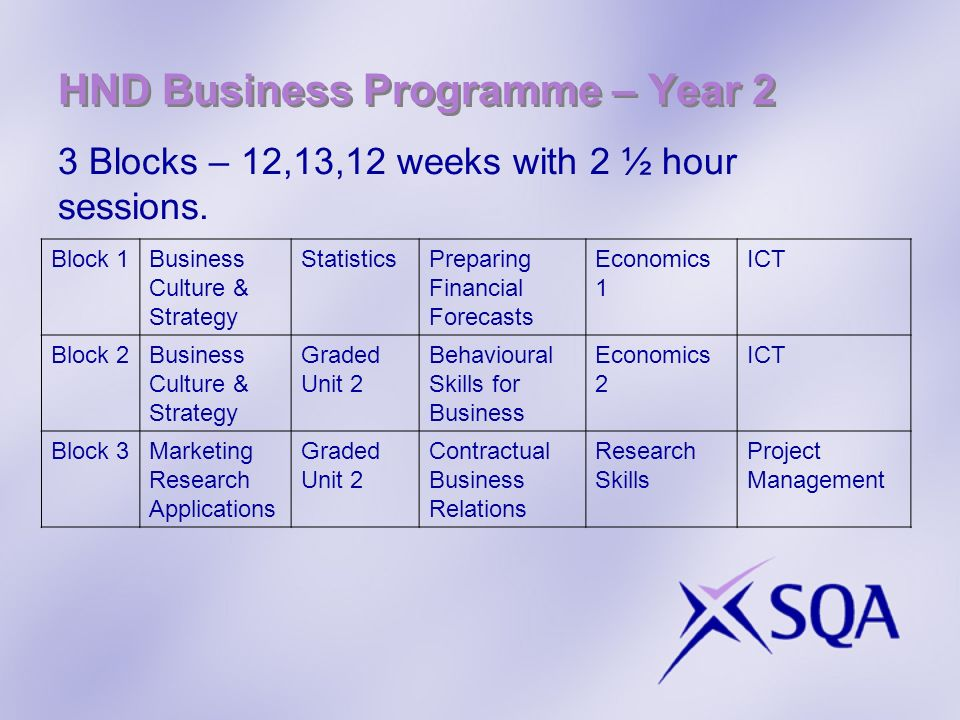 HND Business Programme – Year 2 3 Blocks – 12,13,12 weeks with 2 ½ hour sessions. Block 1Business Culture & Strategy StatisticsPreparing Financial For