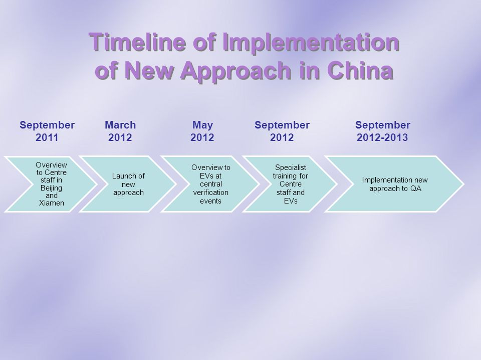 Timeline of Implementation of New Approach in China Overview to Centre staff in Beijing and Xiamen Launch of new approach Overview to EVs at central v