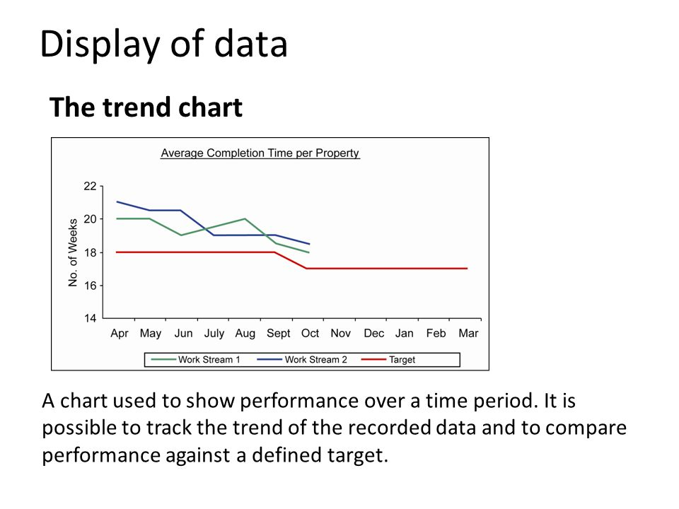 A chart used to show performance over a time period. It is possible to track the trend of the recorded data and to compare performance against a defin