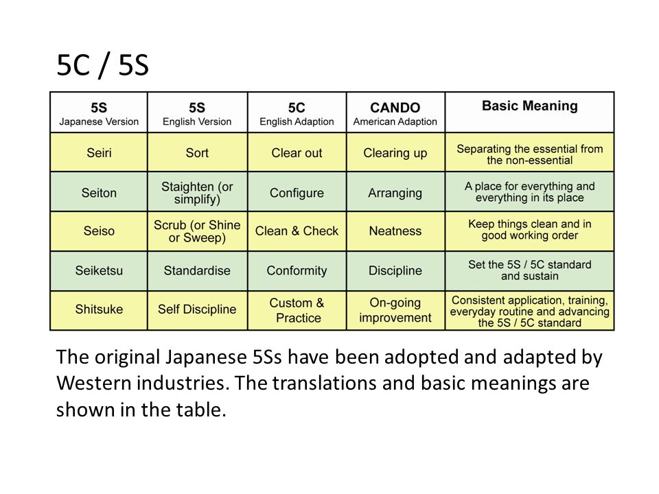 5C / 5S The original Japanese 5Ss have been adopted and adapted by Western industries. The translations and basic meanings are shown in the table. 12