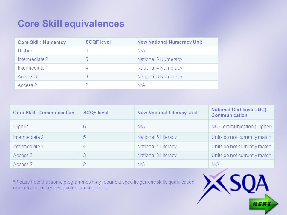 Core Skill equivalences Core Skill: Numeracy SCQF levelNew National Numeracy Unit Higher6N/A Intermediate 25National 5 Numeracy Intermediate 14National 4 Numeracy Access 33National 3 Numeracy Access 22N/A Core Skill: CommunicationSCQF levelNew National Literacy Unit National Certificate (NC) Communication Higher6N/ANC Communication (Higher) Intermediate 25National 5 LiteracyUnits do not currently match Intermediate 14National 4 LiteracyUnits do not currently match Access 33National 3 LiteracyUnits do not currently match Access 22N/A *Please note that some programmes may require a specific generic skills qualification and may not accept equivalent qualifications.
