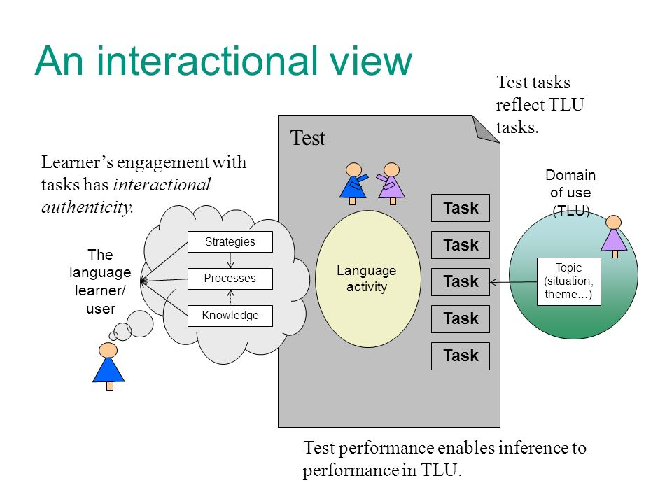 Test Task An interactional view Domain of use (TLU) The language learner/ user Knowledge Processes Strategies Language activity Topic (situation, theme…) Task Learners engagement with tasks has interactional authenticity.