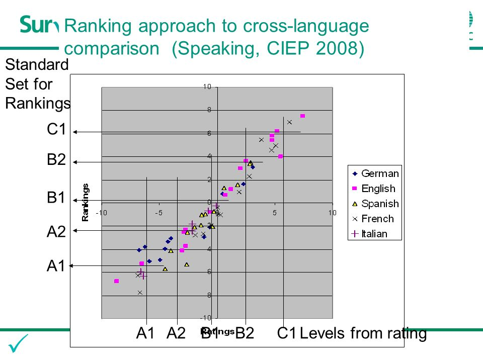 Ranking approach to cross-language comparison (Speaking, CIEP 2008) A1A2B1B2C1Levels from rating C1 B2 B1 A2 A1 Standard Set for Rankings