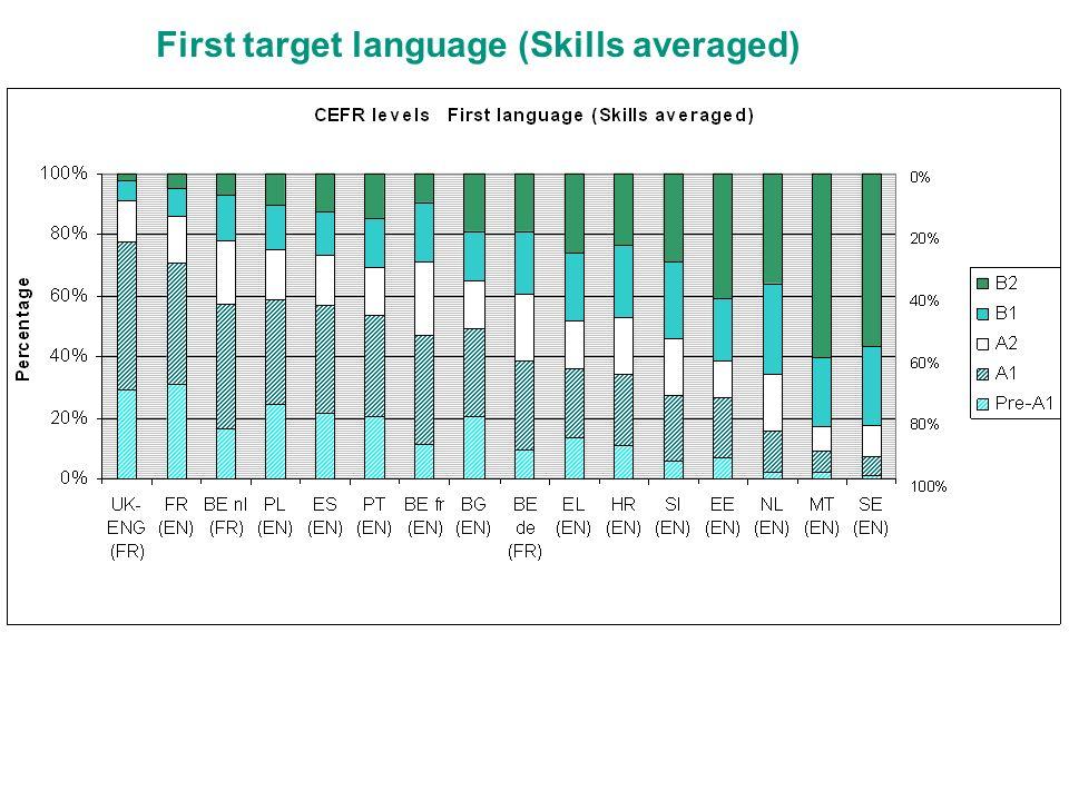 First target language (Skills averaged)
