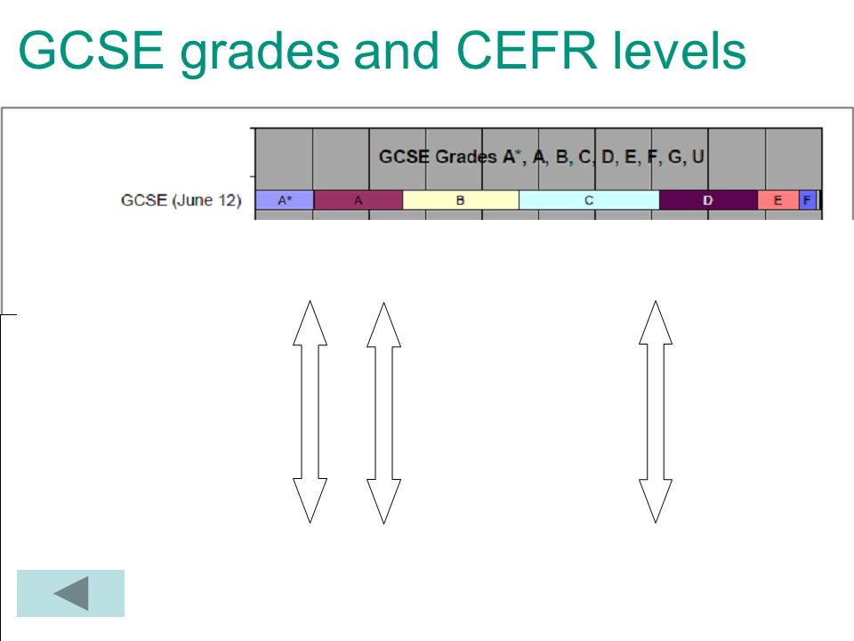 GCSE grades and CEFR levels
