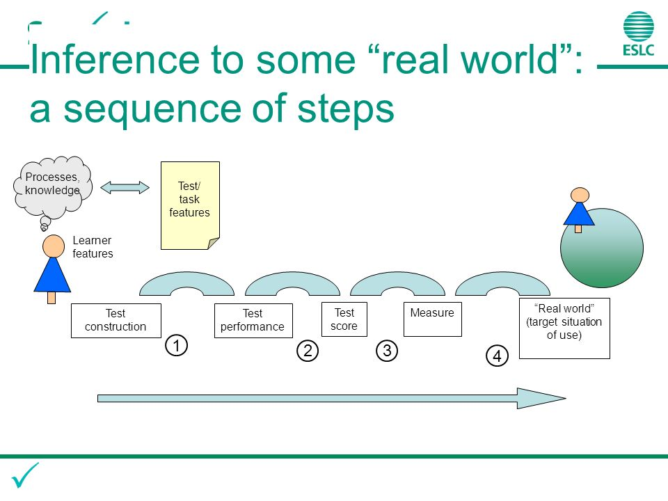 Test performance Test/ task features Processes, knowledge Learner features Real world (target situation of use) MeasureTest score Test construction 1 23 4 Inference to some real world: a sequence of steps