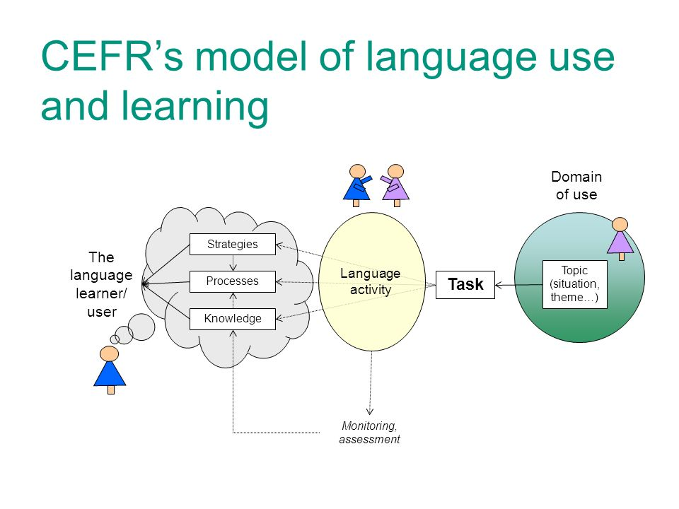 CEFRs model of language use and learning Domain of use The language learner/ user Knowledge Processes Strategies Monitoring, assessment Language activity Topic (situation, theme…) Task