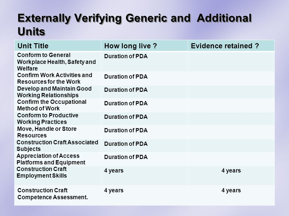 Externally Verifying Generic and Additional Units Unit TitleHow long live Evidence retained .