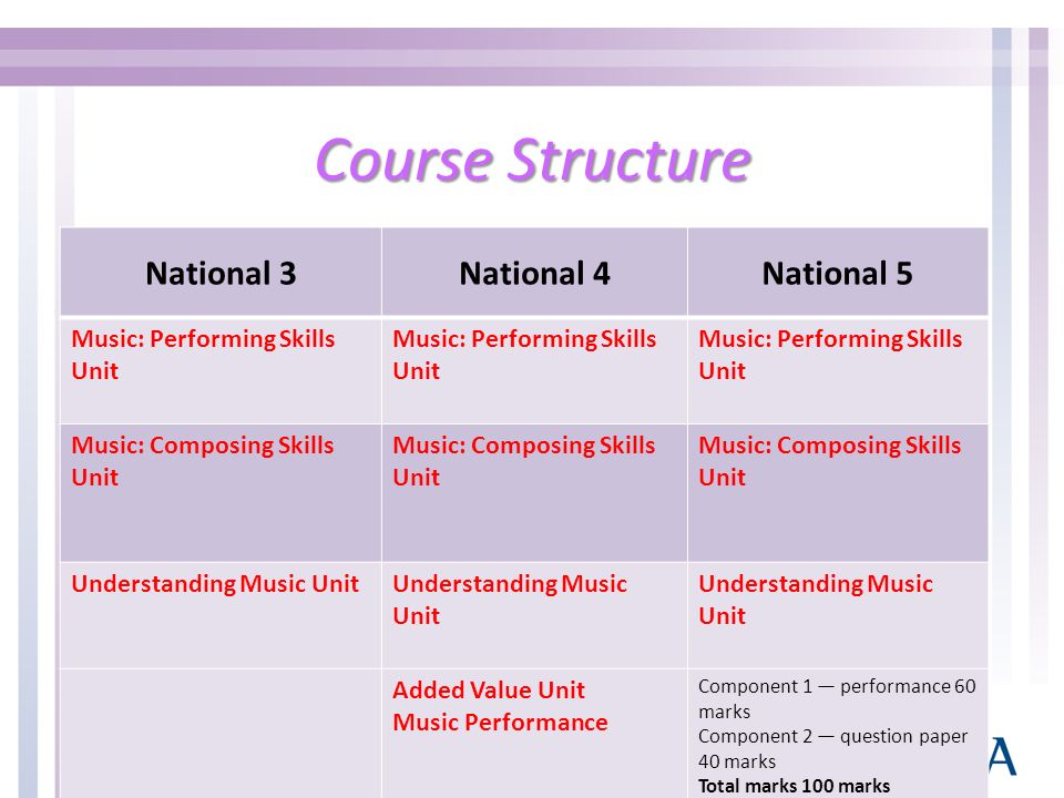 Course Structure National 3National 4National 5 Music: Performing Skills Unit Music: Performing Skills Unit Music: Composing Skills Unit Music: Composing Skills Unit Music: Composing Skills Unit Understanding Music Unit Understanding Music Unit Added Value Unit Music Performance Component 1 performance 60 marks Component 2 question paper 40 marks Total marks 100 marks