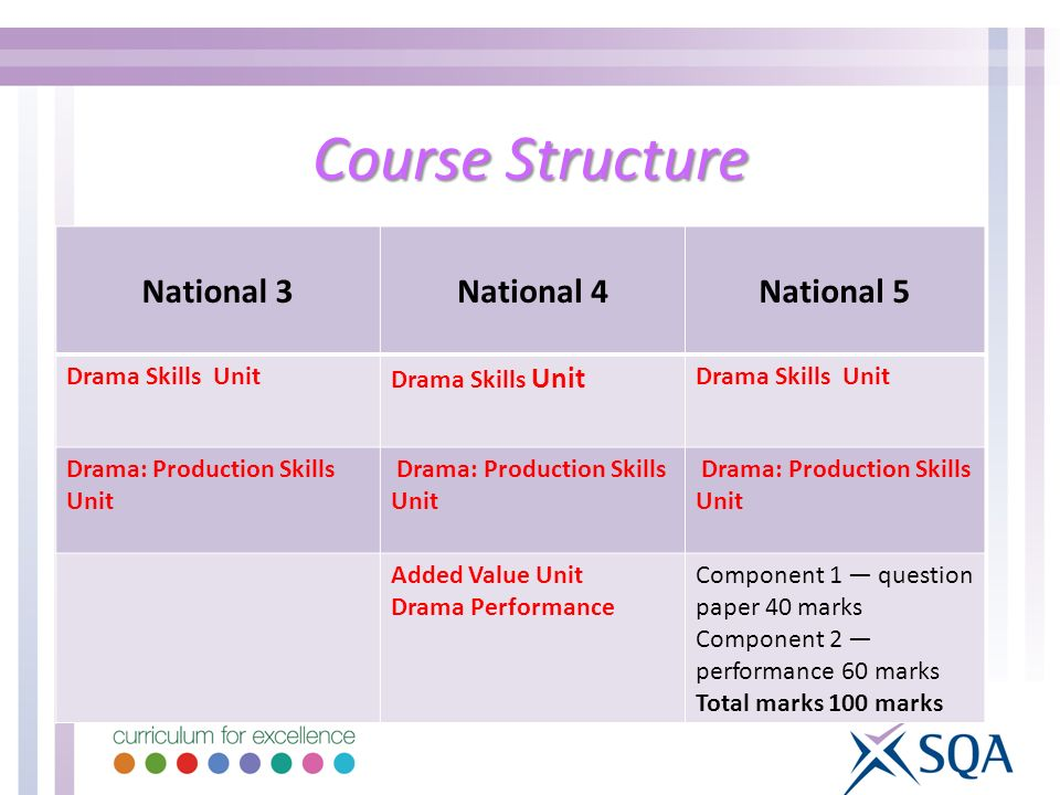 Course Structure National 3National 4National 5 Drama Skills Unit Drama: Production Skills Unit Added Value Unit Drama Performance Component 1 questio