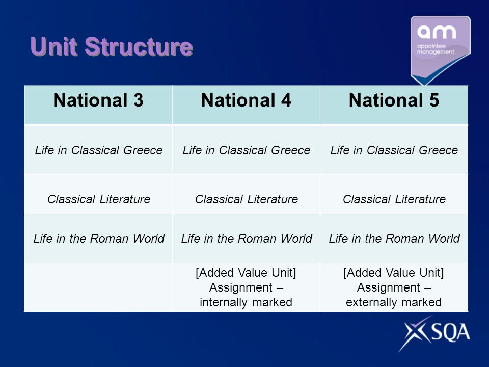 Unit Structure National 3National 4National 5 Life in Classical Greece Classical Literature Life in the Roman World [Added Value Unit] Assignment – internally marked [Added Value Unit] Assignment – externally marked