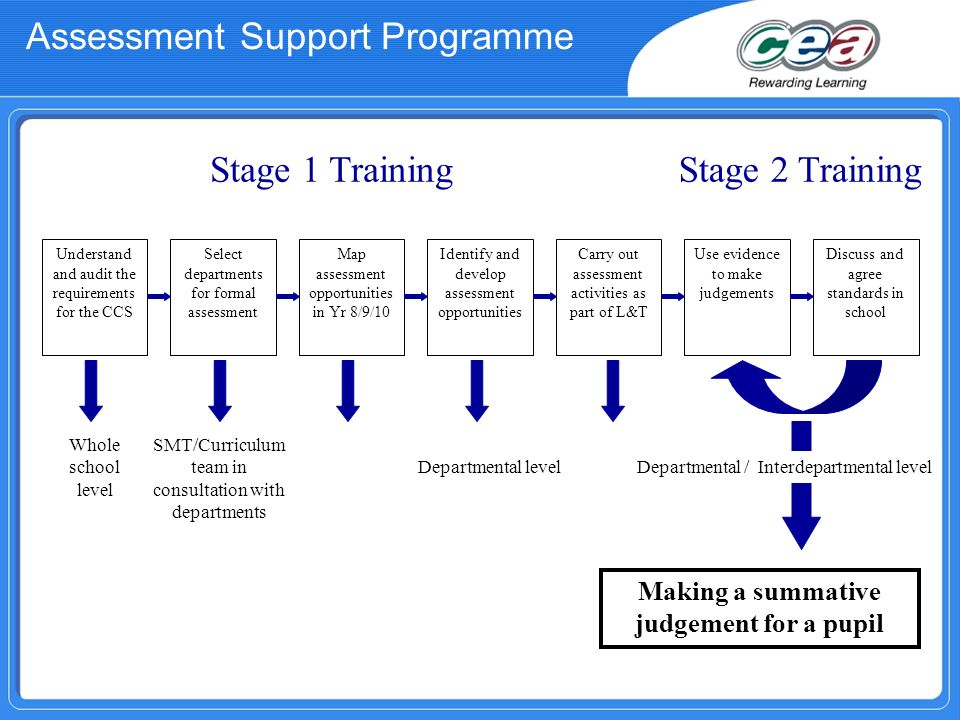 Stage 1 Training Understand and audit the requirements for the CCS Select departments for formal assessment Map assessment opportunities in Yr 8/9/10 Identify and develop assessment opportunities Carry out assessment activities as part of L&T Whole school level SMT/Curriculum team in consultation with departments Departmental level Making a summative judgement for a pupil Stage 2 Training Use evidence to make judgements Discuss and agree standards in school Departmental / Interdepartmental level Assessment Support Programme