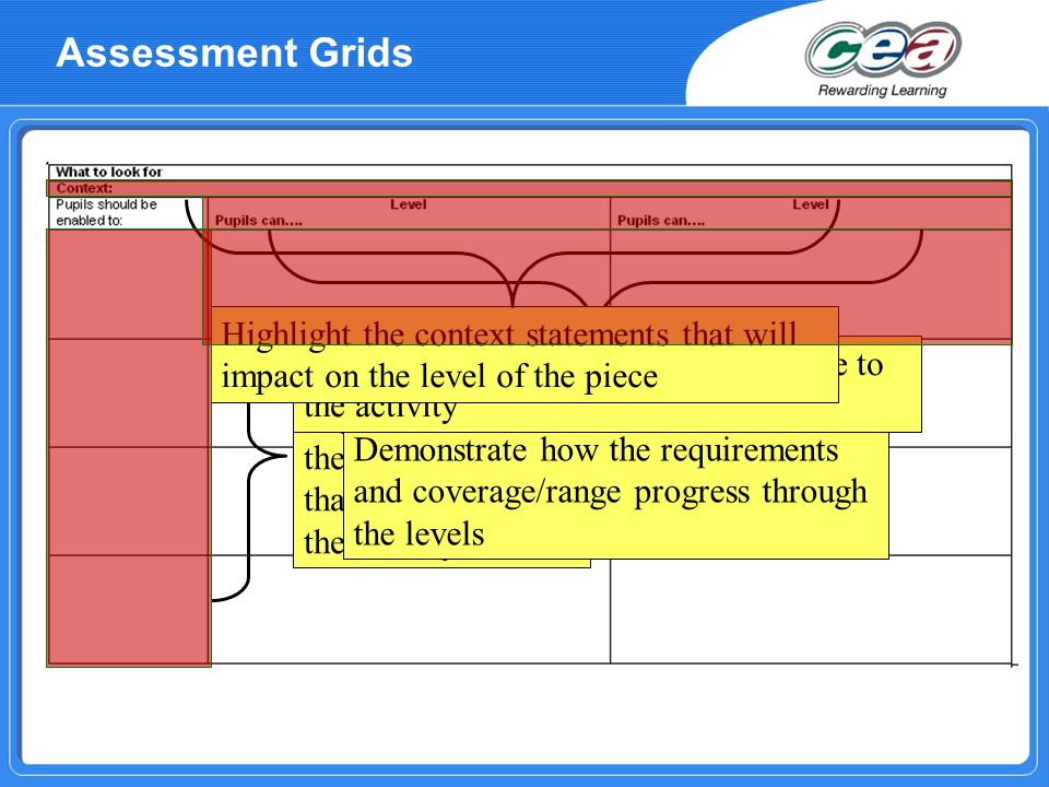 Identify the requirements and the coverage/range that are covered in the activity Demonstrate how the requirements and coverage/range progress through the levels Identify the range of levels appropriate to the activity Highlight the context statements that will impact on the level of the piece Assessment Grids
