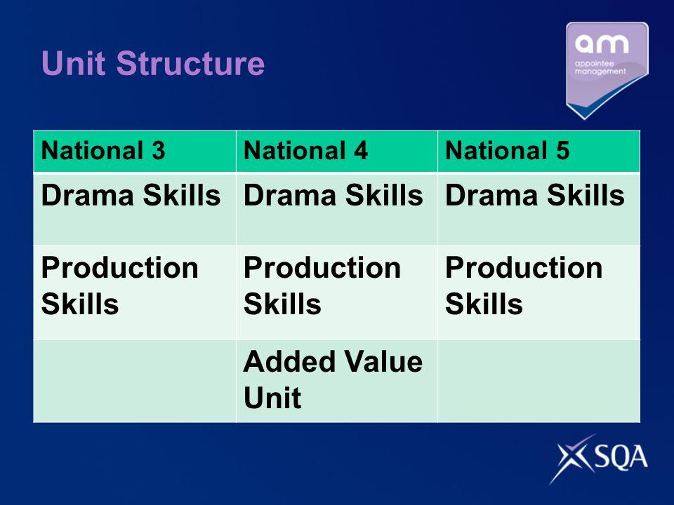 Unit Structure National 3National 4National 5 Drama Skills Production Skills Added Value Unit