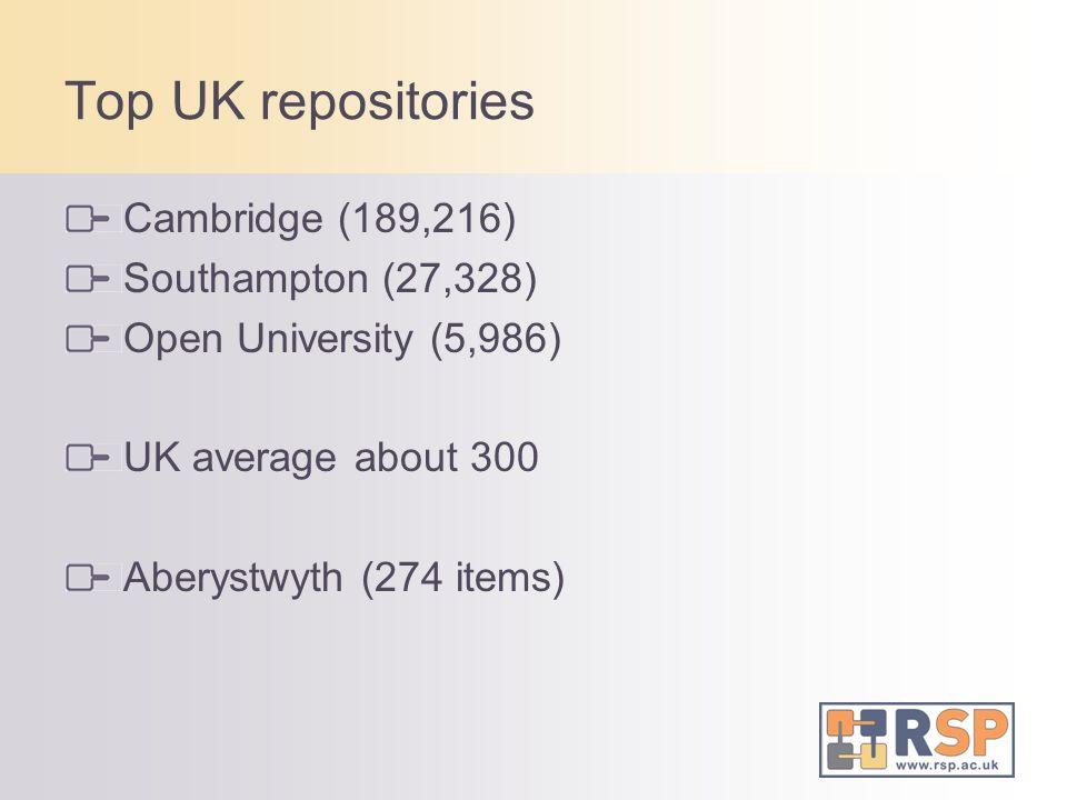 Top UK repositories Cambridge (189,216) Southampton (27,328) Open University (5,986) UK average about 300 Aberystwyth (274 items)