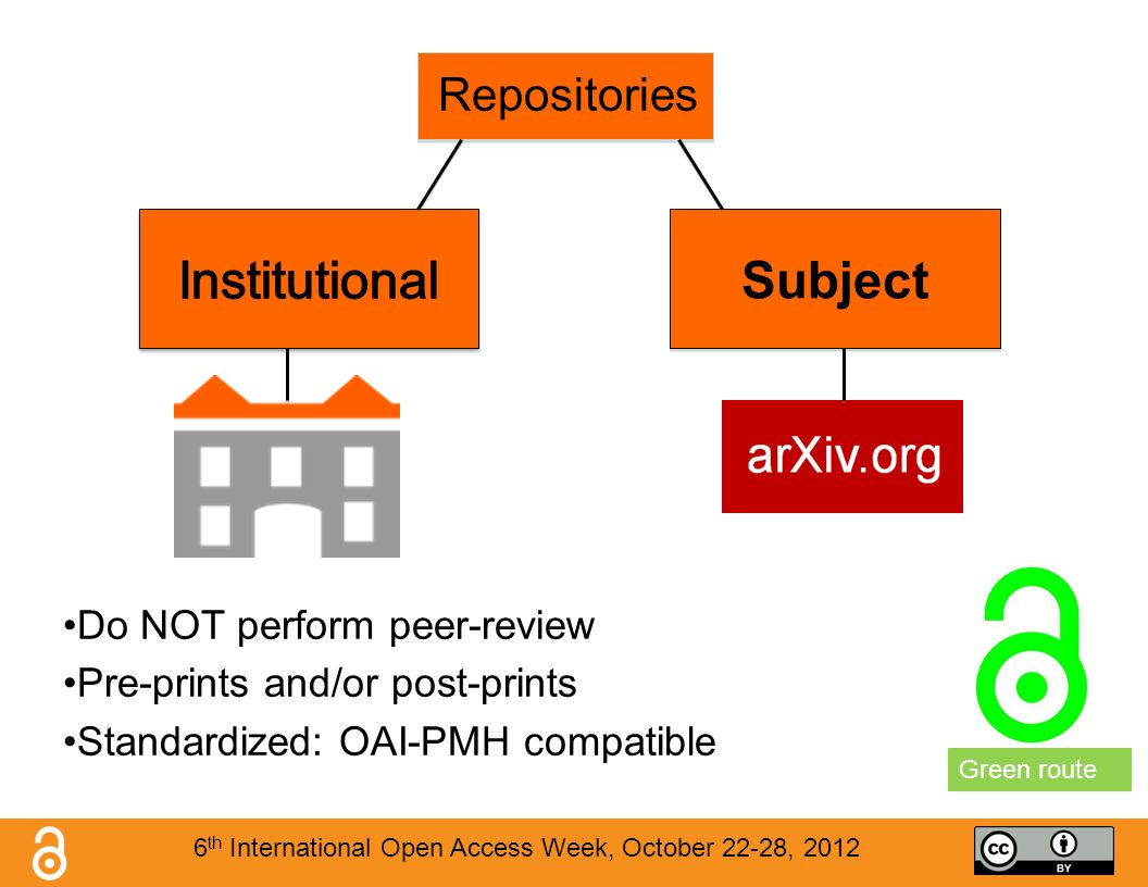 Repositories Do NOT perform peer-review Pre-prints and/or post-prints Standardized: OAI-PMH compatible Subject Green route 6 th International Open Access Week, October 22-28, 2012