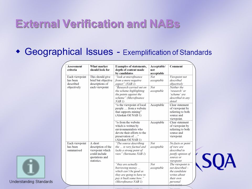 External Verification and NABs Geographical Issues - Exemplification of Standards Understanding Standards