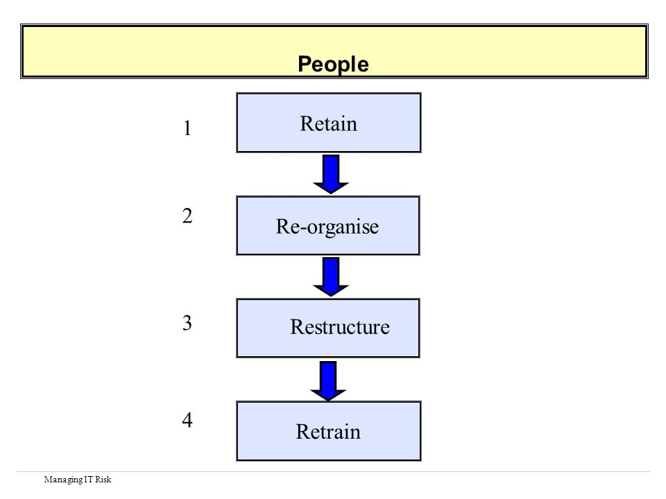 Managing IT Risk People Retain 1 Re-organise 2 Restructure 3 Retrain 4