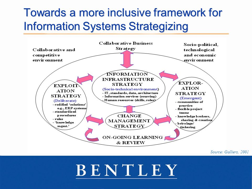 Towards a more inclusive framework for Information Systems Strategizing Source: Galliers, 2001