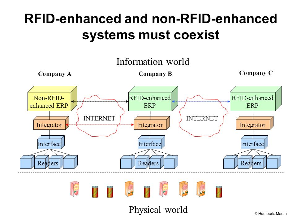 © Humberto Moran RFID-enhanced and non-RFID-enhanced systems must coexist Physical world Information world INTERNET Interface Readers Integrator Non-RFID- enhanced ERP Interface Readers Integrator RFID-enhanced ERP Interface Readers Integrator RFID-enhanced ERP Company A Company C Company B