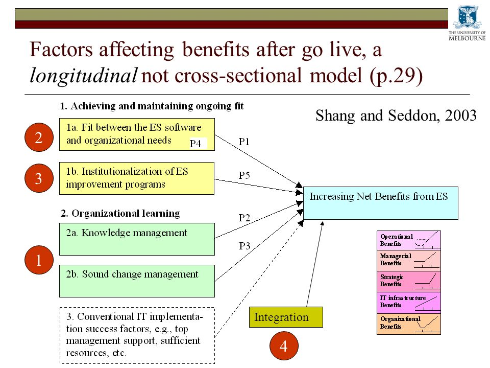 Factors affecting benefits after go live, a longitudinal not cross-sectional model (p.29) Integration 2 4 3 1 Shang and Seddon, 2003